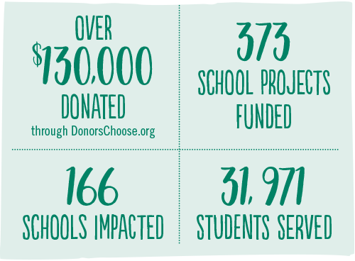 Stats about Haggen School Donations